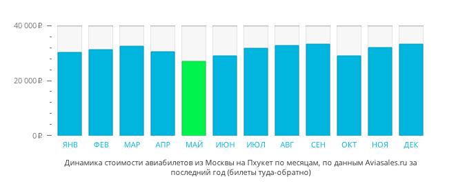 Авиабилеты Москва-Пхукет