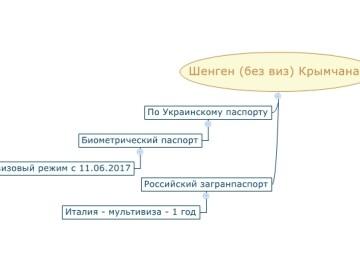 Как получить визу в Крыму – Шенгенская, США и Азия