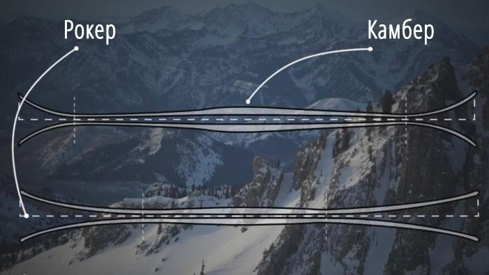 рокер и камбер: профиль лыж
