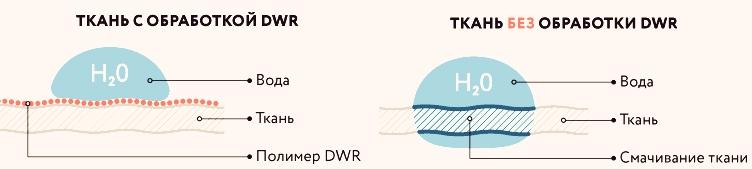 полимерная обработка DWR дешёвых горнолыжных костюмов