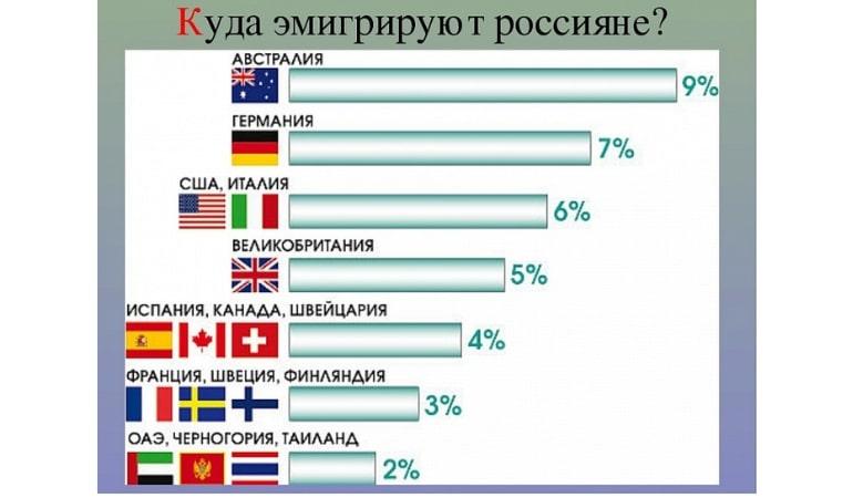 куда эмигрировать из России