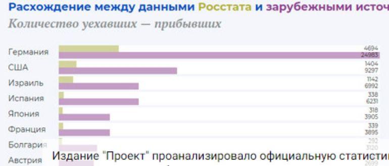 Статистика эмиграции